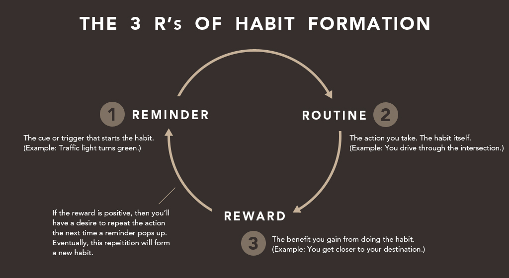 Improve Your $ Habits